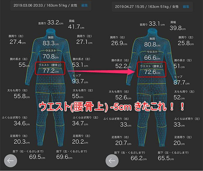 ZOZOスーツによる計測結果
