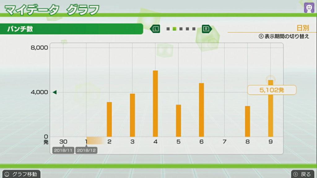 フィットボクシングの日別データグラフ画像