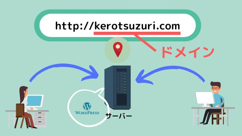 サーバーにWordPressをインストールしドメインを決めるのをイメージした図
