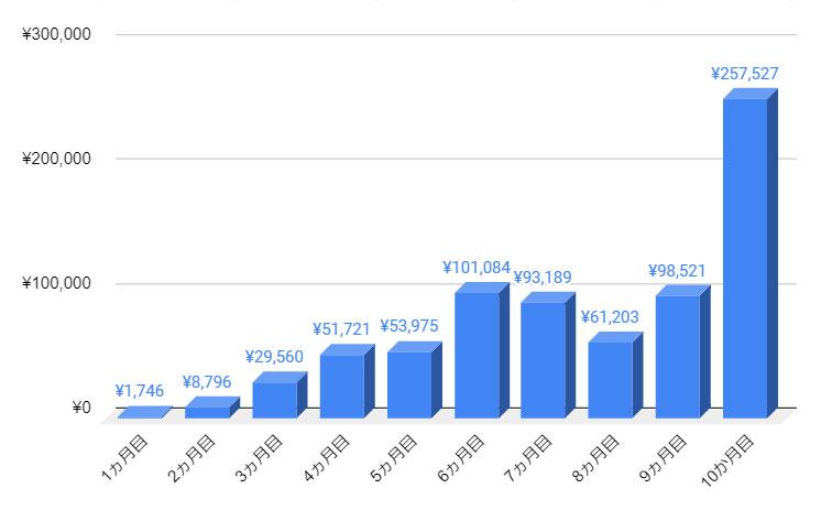 ブログ開始から10ヵ月目までの収益推移グラフ